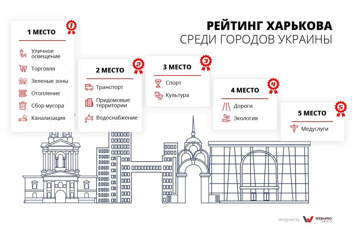 1 Харьков как он есть: почему здесь жить хорошо