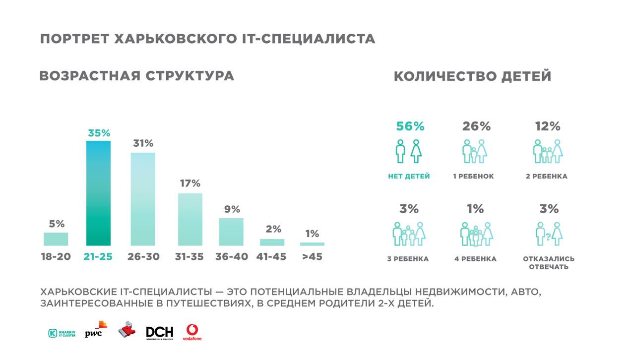 52c74895-03cd-40bb-a407-10698d5b94d6 Kharkiv IT-research: 25 000 IT-специалистов, более 450 успешно работающих компаний и 5 млрд. гривен налогов в бюджет Украины