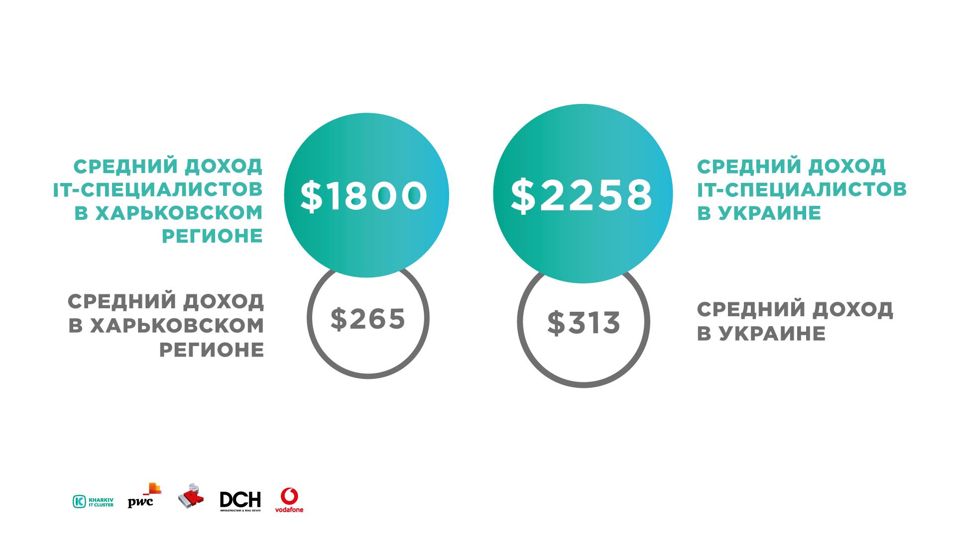 Infographics_research3 Kharkiv IT-research: 25 000 IT-специалистов, более 450 успешно работающих компаний и 5 млрд. гривен налогов в бюджет Украины