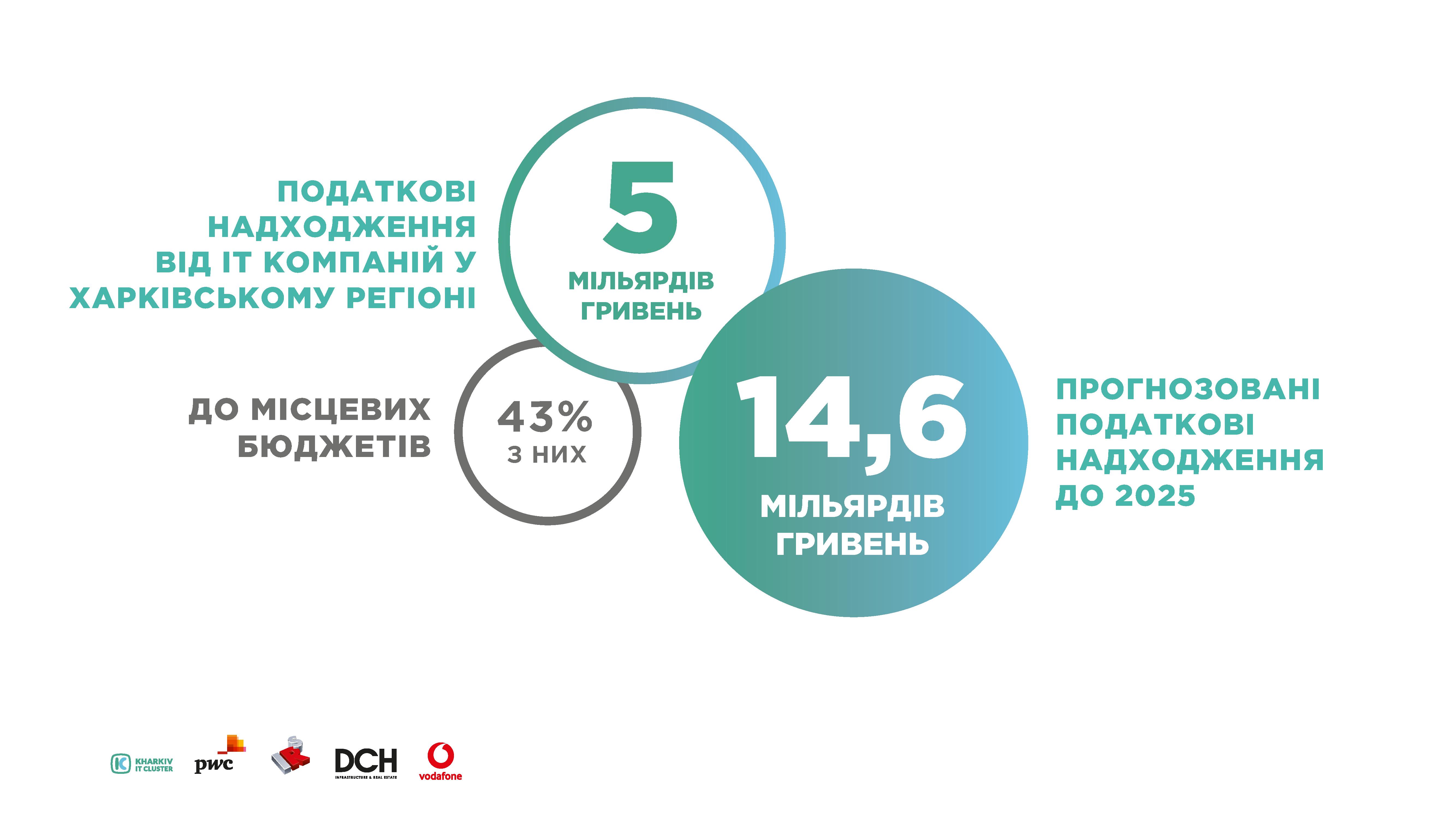 Infographics_research_ua_Stranytsa_4 KHARKIV IT-RESEARCH: 25 000 IT-фахівців, більш ніж 450 компаній у галузі та 5 млрд гривень податків до бюджету України
