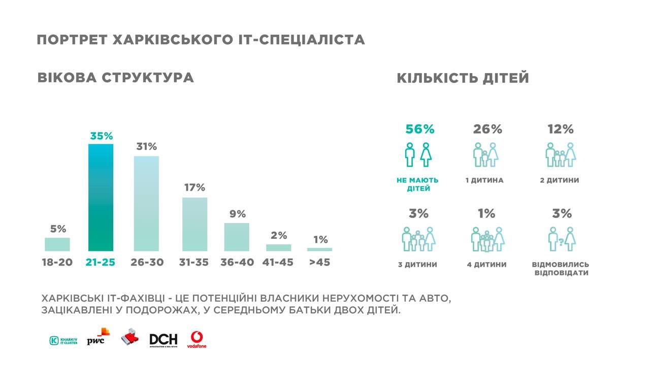 e515f713-ce03-4074-84bd-1ea4f23f9fe0 KHARKIV IT-RESEARCH: 25 000 IT-фахівців, більш ніж 450 компаній у галузі та 5 млрд гривень податків до бюджету України