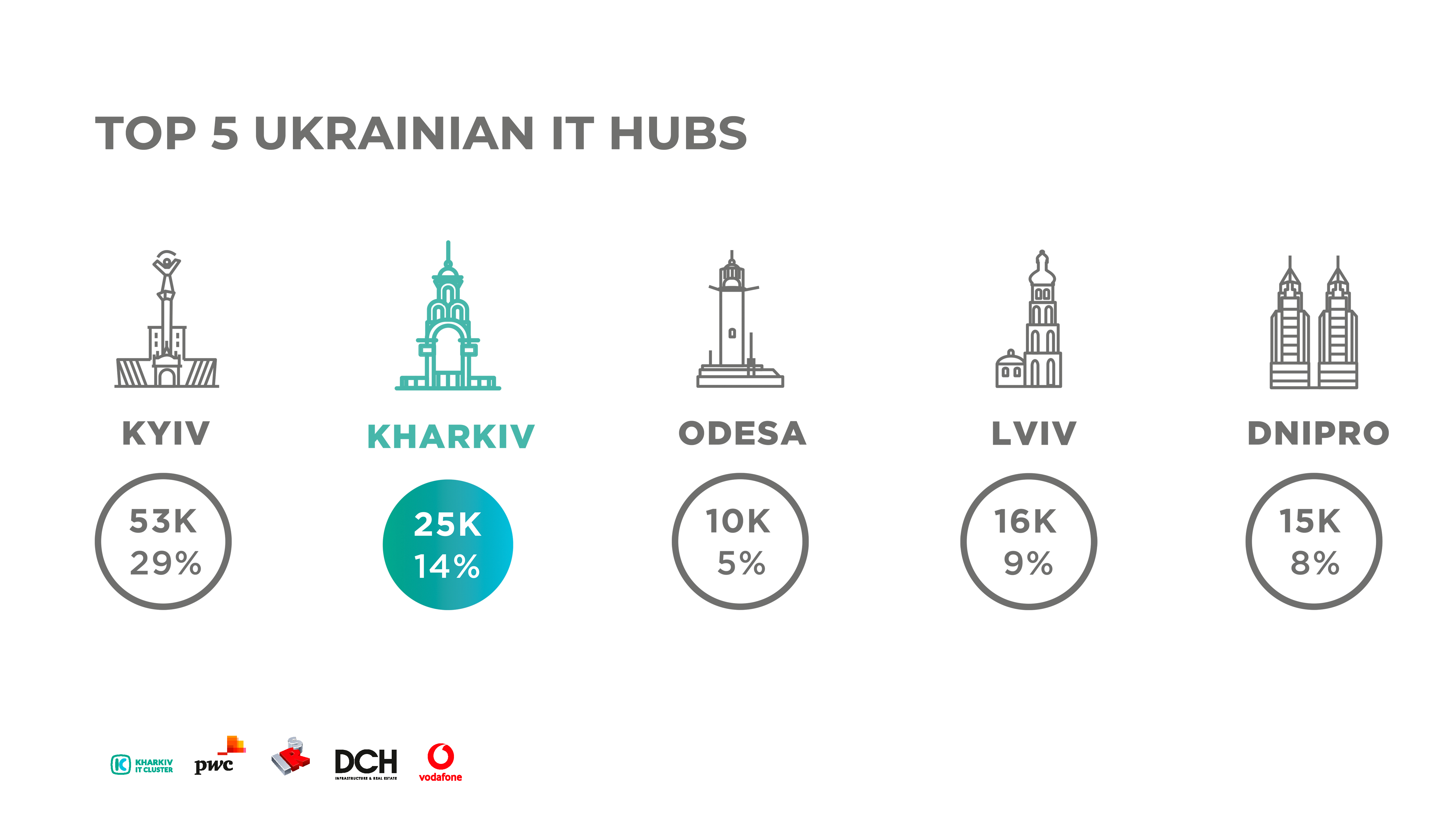 eng Kharkiv IT Research: 25,000 IT Specialists, over 450 Successfully Working Companies and 5 Billion Hryvnias Taxes in the Budget of Ukraine