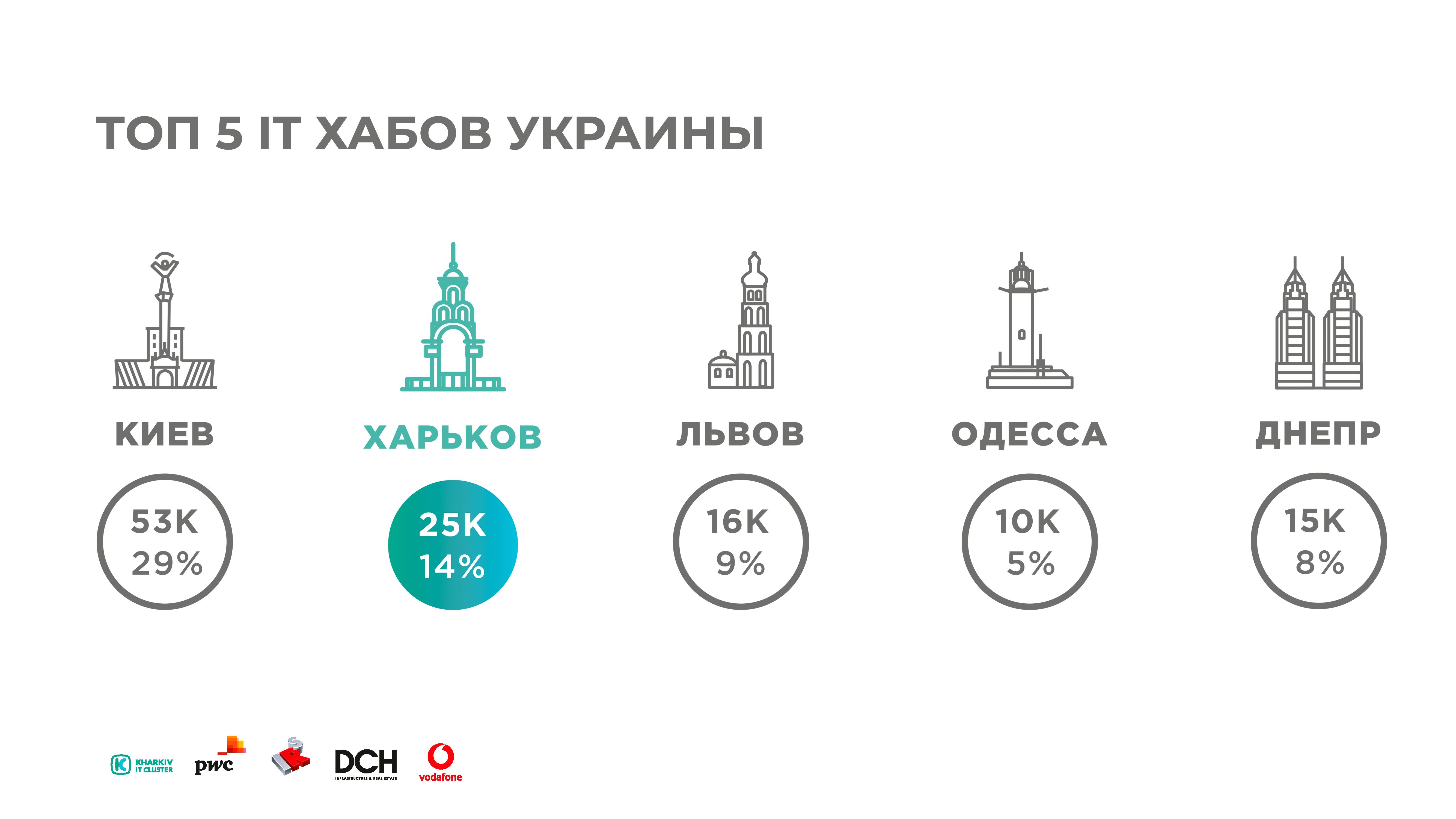 ru Kharkiv IT-research: 25 000 IT-специалистов, более 450 успешно работающих компаний и 5 млрд. гривен налогов в бюджет Украины