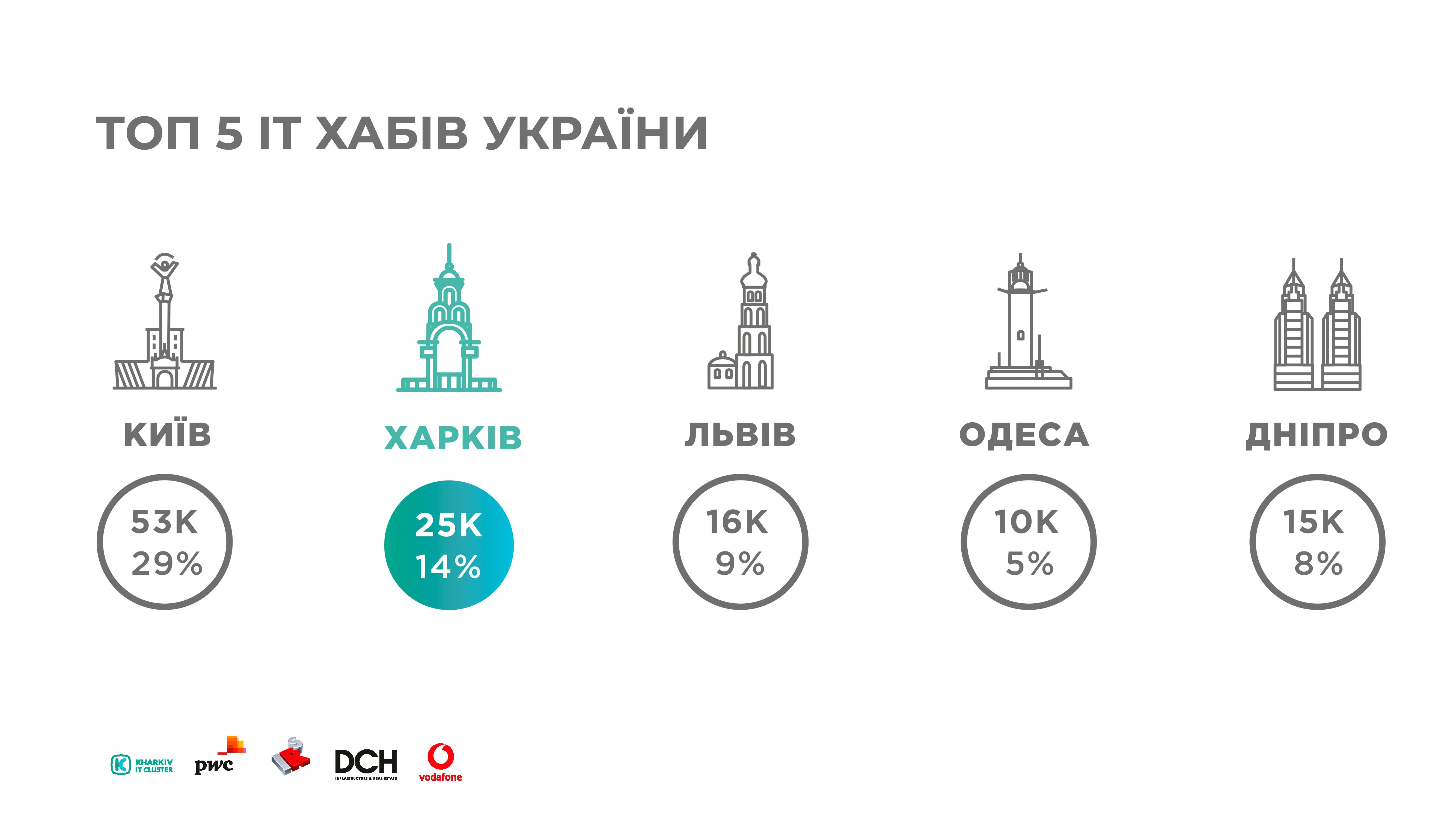 ua KHARKIV IT-RESEARCH: 25 000 IT-фахівців, більш ніж 450 компаній у галузі та 5 млрд гривень податків до бюджету України