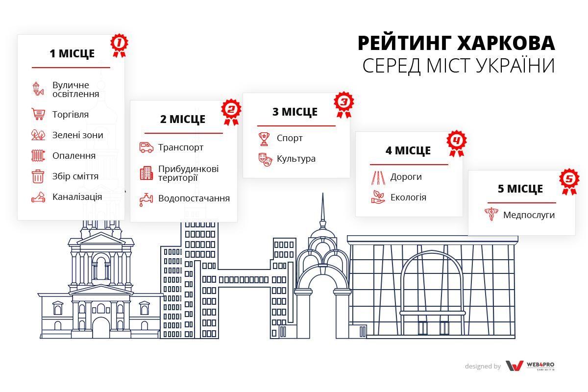 1-1 Харків як він є: чому тут добре живеться