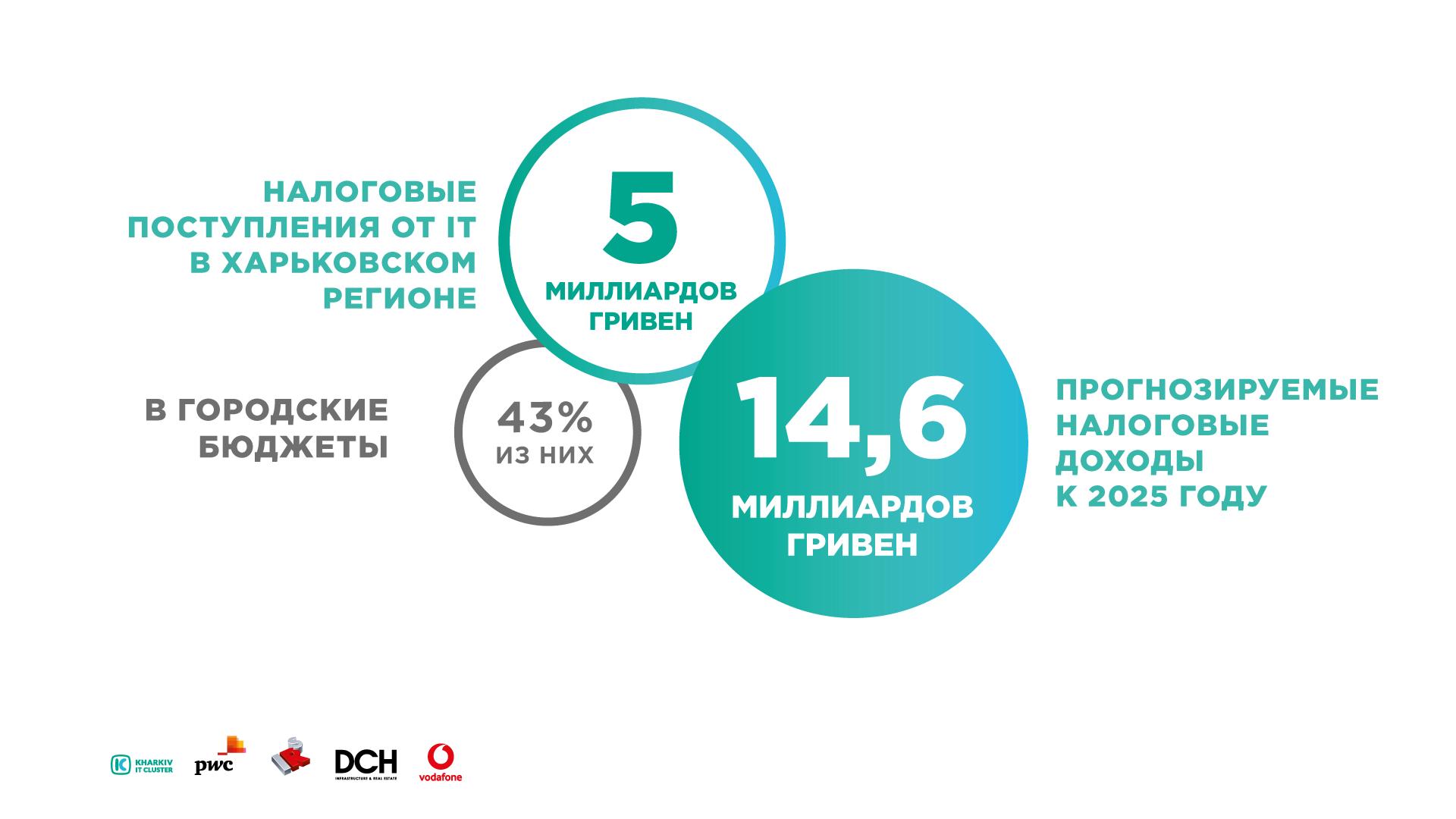 Infographics_research4 Kharkiv IT-research: 25 000 IT-специалистов, более 450 успешно работающих компаний и 5 млрд. гривен налогов в бюджет Украины