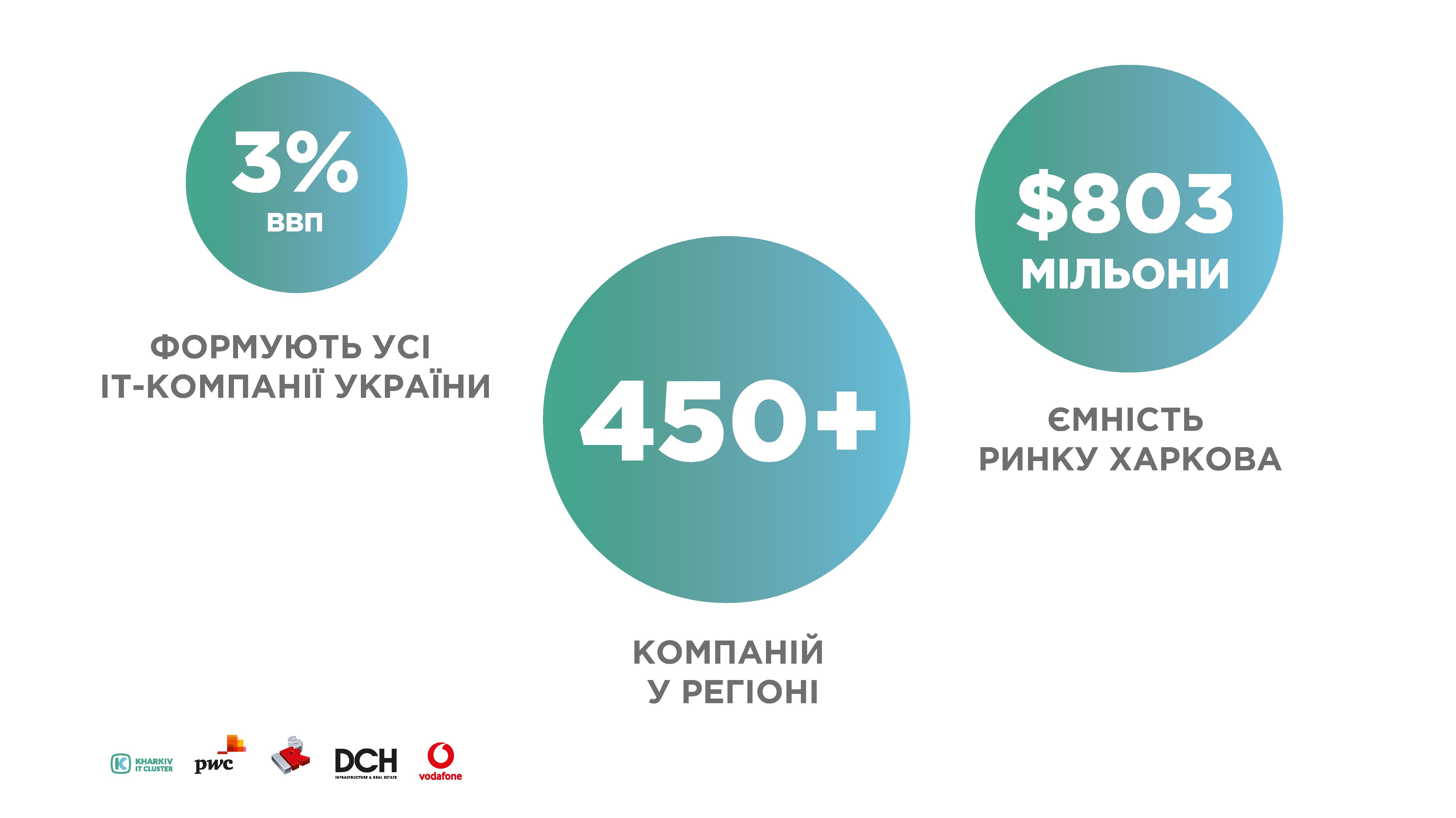 Infographics_research_ua_Stranytsa_2 KHARKIV IT-RESEARCH: 25 000 IT-фахівців, більш ніж 450 компаній у галузі та 5 млрд гривень податків до бюджету України