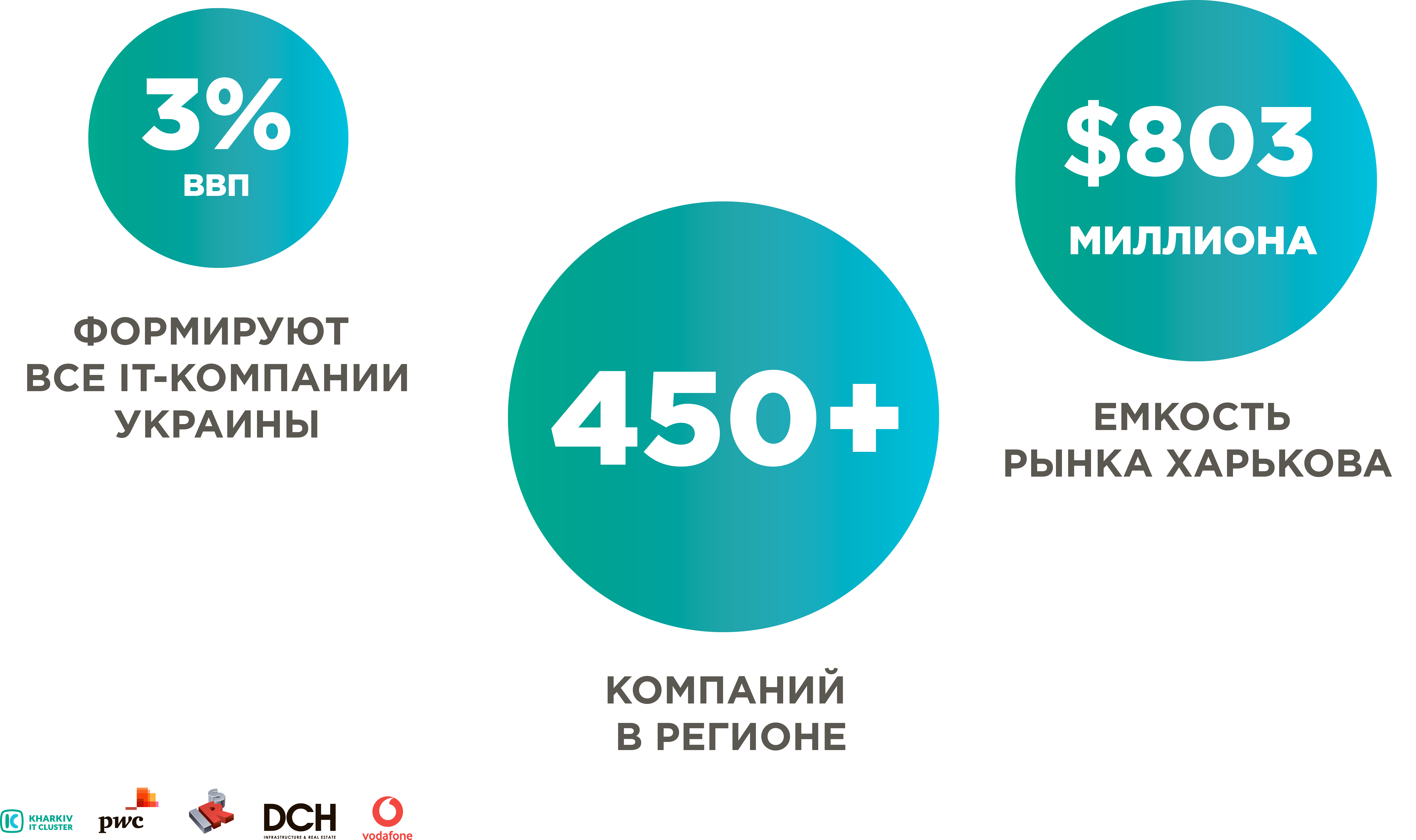 slide2 Kharkiv IT-research: 25 000 IT-специалистов, более 450 успешно работающих компаний и 5 млрд. гривен налогов в бюджет Украины
