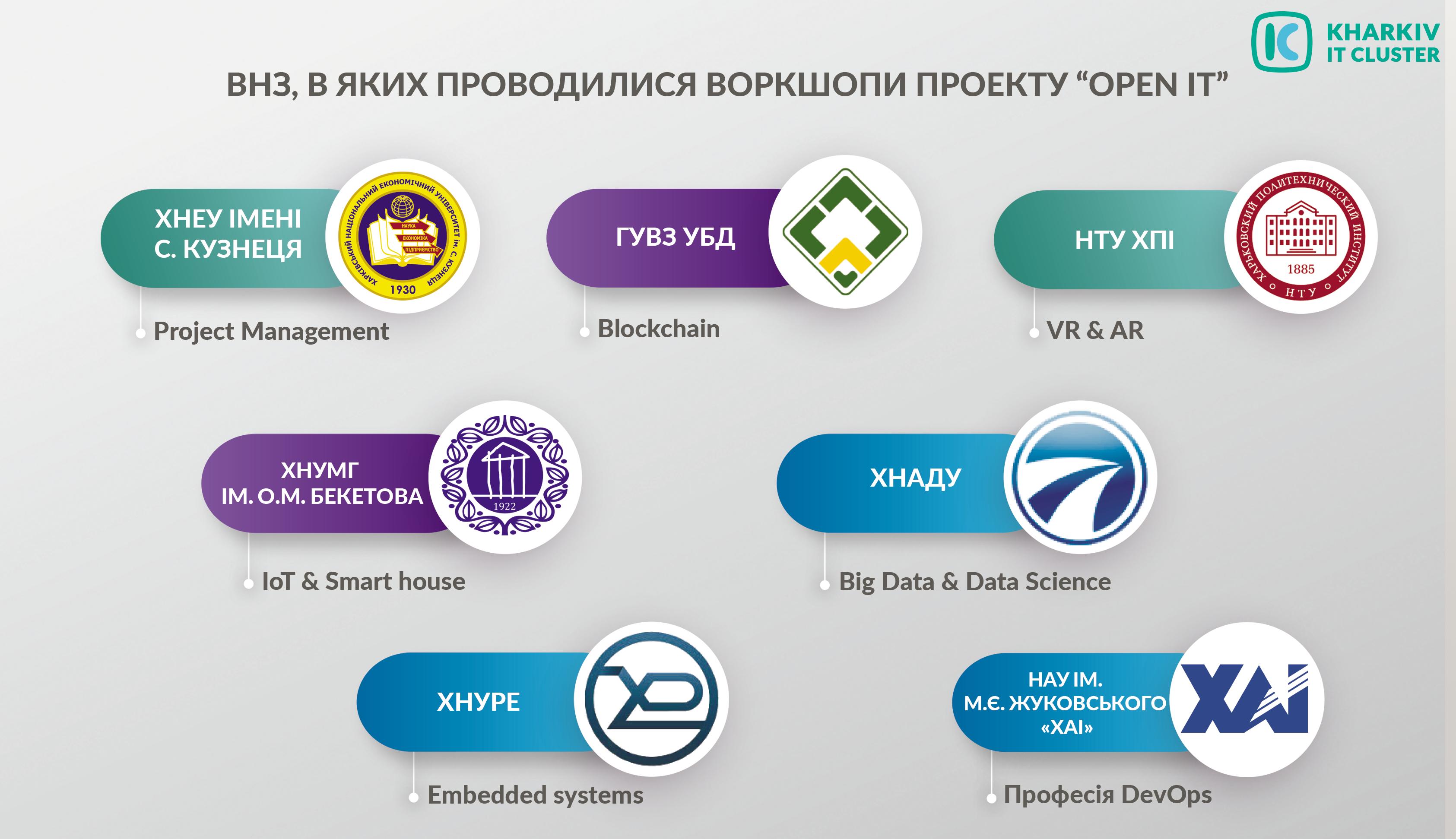 infographics2.1 Доступно о трендах high-tech индустрии: итоги и перспективы проекта Open IT