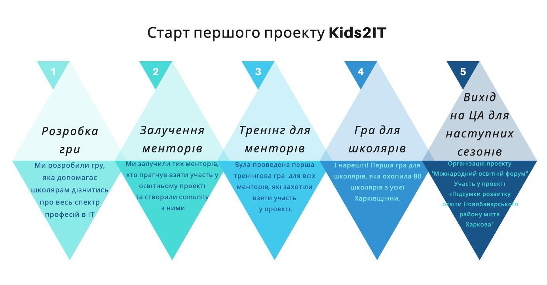 Snymok-ekrana-2019-09-17-v-10.54.43 KIDS2IT - результати першого сезону.