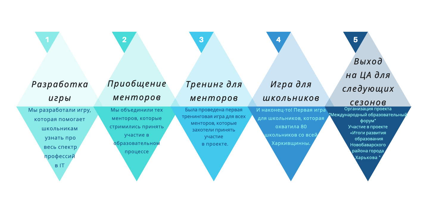 Snymok-ekrana-2019-09-17-v-15.32.57 KIDS2IT – РЕЗУЛЬТАТИ ПЕРВОГО СЕЗОНА.