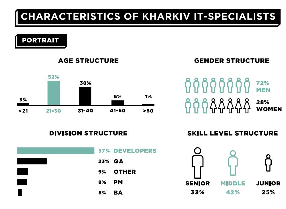 Rysunok1 KHARKIV IT RESEARCH 2.0: 31000 IT-специалистов, 480 компаний и рост объема индустрии на 20%
