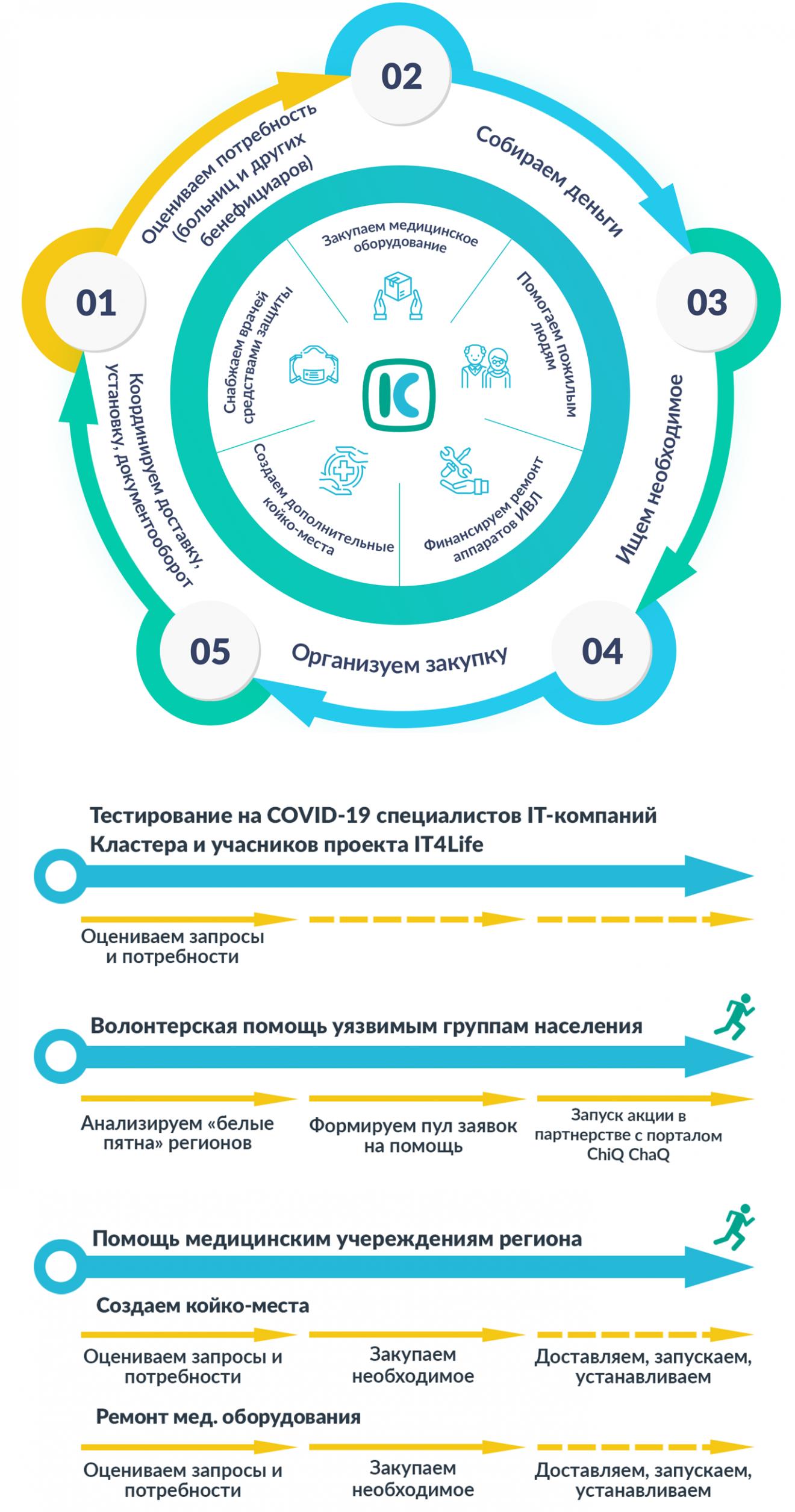 rus-2-1320x2512 IT4LIFE