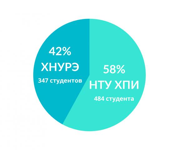 1-rus-573x480 Сколько? Куда? Когда? Исследование трудоустройства студентов от Kharkiv IT Cluster