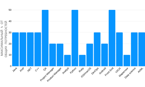 2019 Исследование рынка: какие специалисты нужны ІТ-индустрии