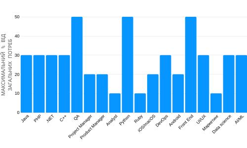 2019ukr Дослідження ринку: які фахівці потрібні ІТ-індустрії