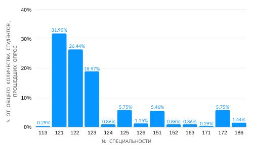 HNURE-po-spets.-ot-oproshennyh-rus Исследование Kharkiv IT Cluster и ХНУРЭ: кто уже в IT?