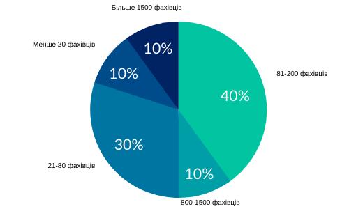 Kol-vo-spetsov-ukr Дослідження ринку: які фахівці потрібні ІТ-індустрії