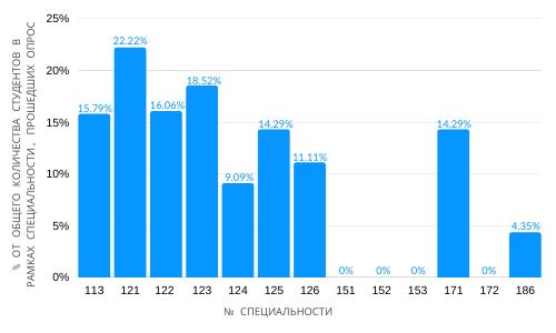 NTU-HPY-po-spets.-ot-spets-RUS Исследование Kharkiv IT Cluster и НТУ ХПИ: кто уже в IT?