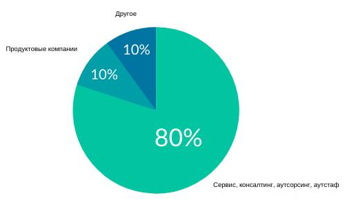 Typ-kompanyy Исследование рынка: какие специалисты нужны ІТ-индустрии