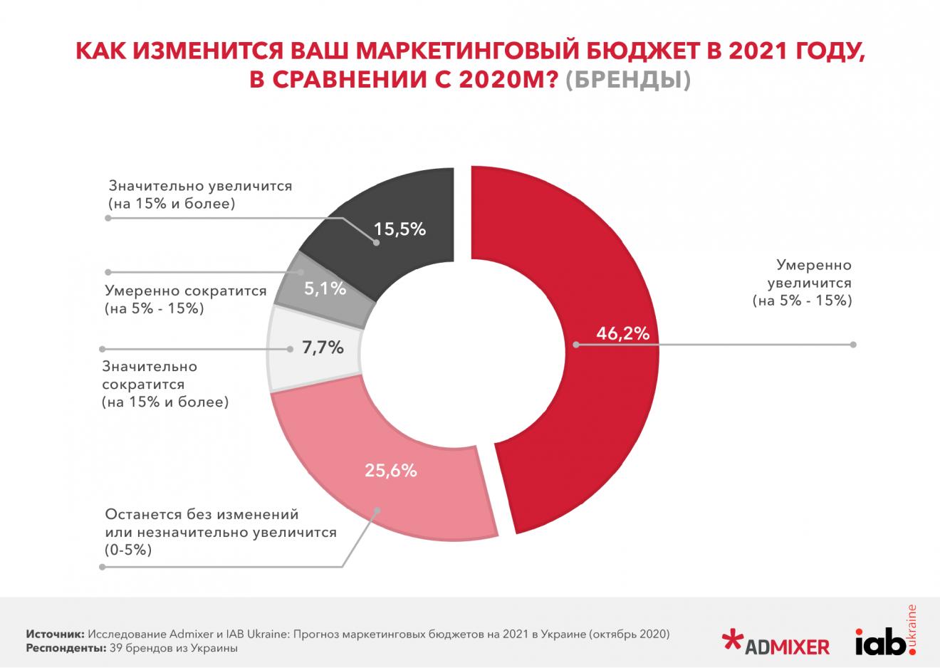 1-1320x938 Прогноз маркетингових бюджетів в Україні на 2021 рік. Дослідження Admixer і IAB Ukraine