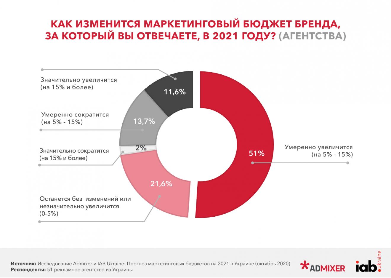2-1320x938 Прогноз маркетингових бюджетів в Україні на 2021 рік. Дослідження Admixer і IAB Ukraine