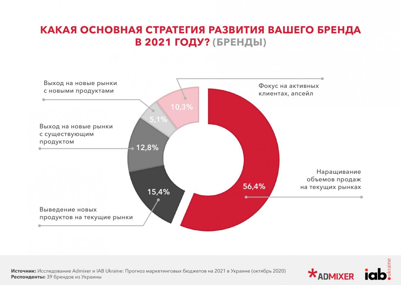3-1320x938 Прогноз маркетингових бюджетів в Україні на 2021 рік. Дослідження Admixer і IAB Ukraine