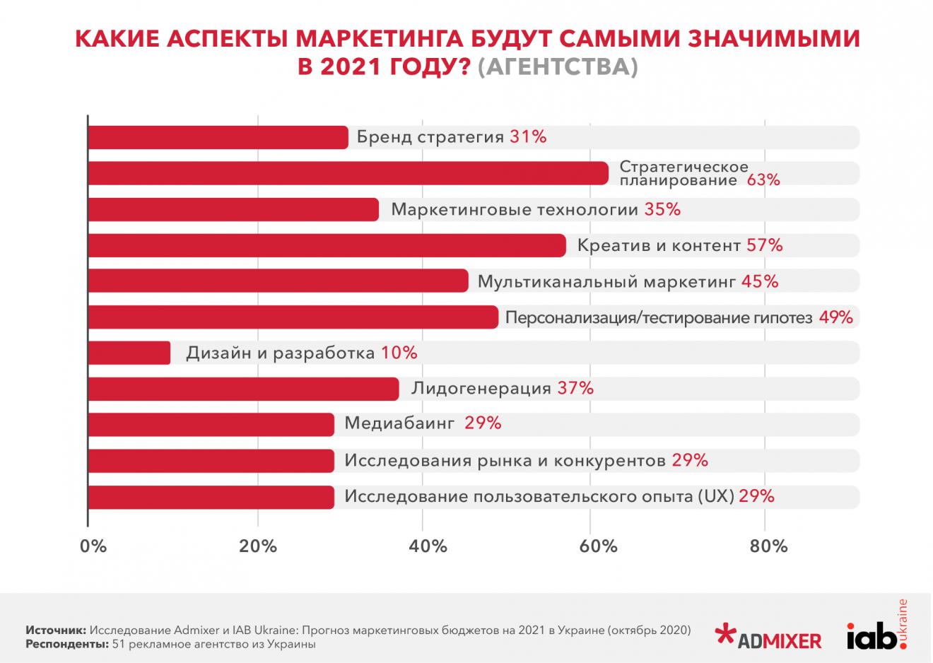 4-1320x938 Прогноз маркетингових бюджетів в Україні на 2021 рік. Дослідження Admixer і IAB Ukraine