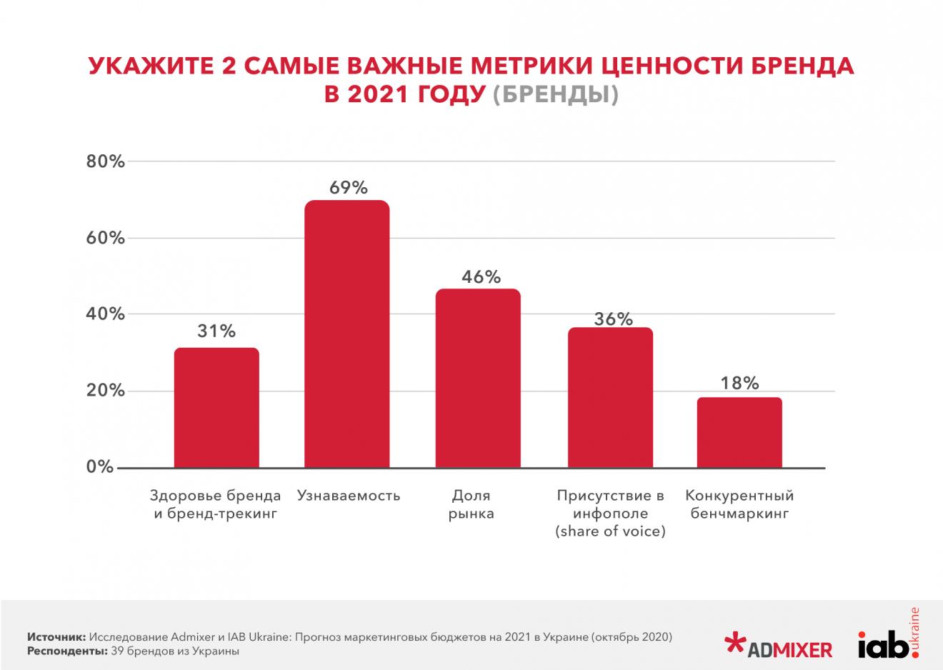 5-1320x938 Прогноз маркетингових бюджетів в Україні на 2021 рік. Дослідження Admixer і IAB Ukraine