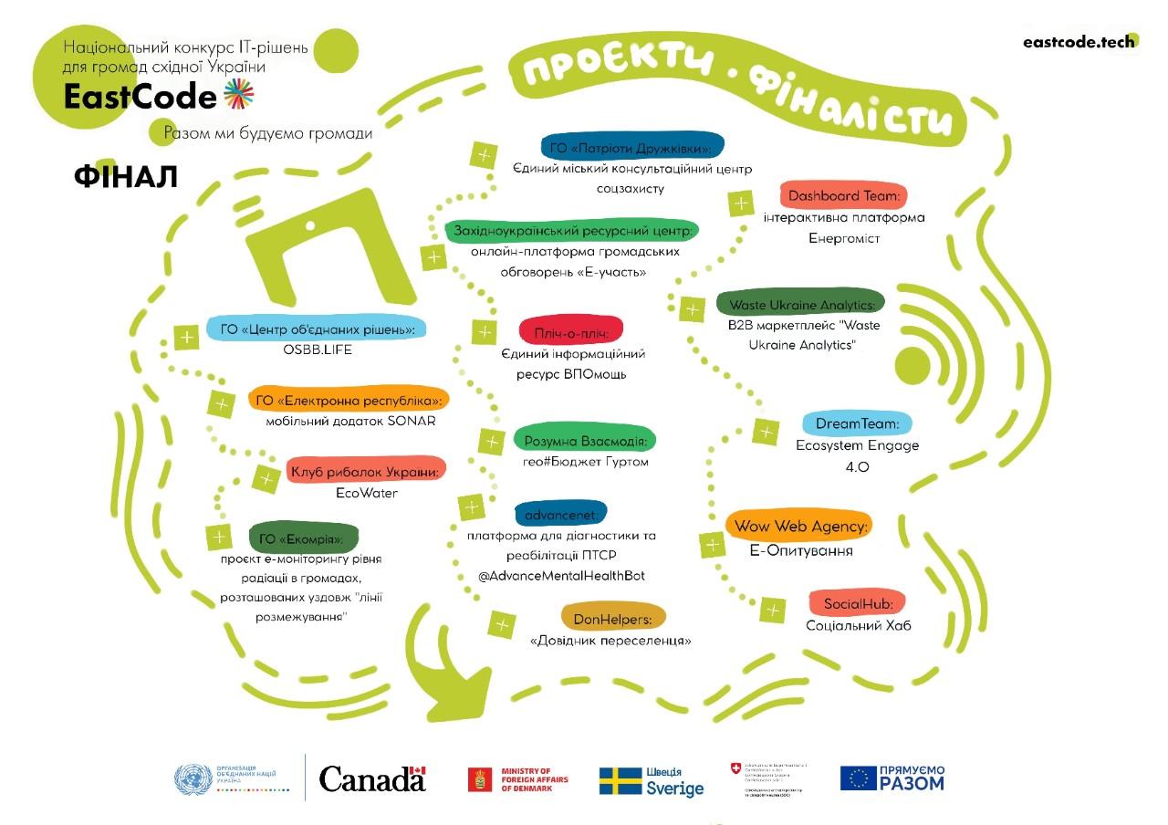 final-eastcode Національний конкурс інноваційних IT-рішень для громад східної України EastCode: які проєкти перемогли