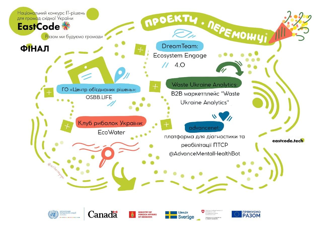 winners_east_code Національний конкурс інноваційних IT-рішень для громад східної України EastCode: які проєкти перемогли
