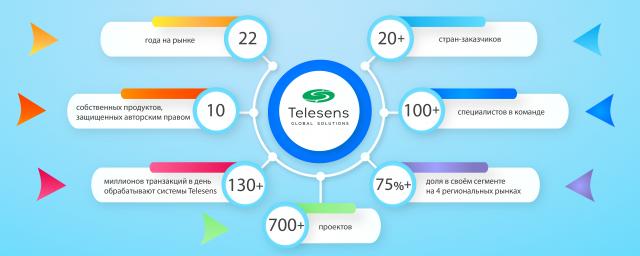 ynfografyka-640x256 Мембери Kharkiv IT Cluster: Telesens