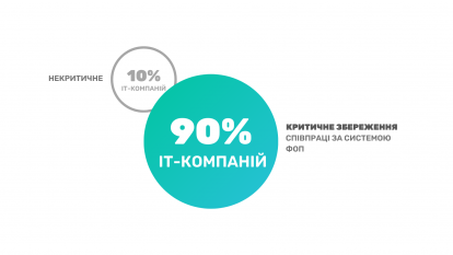3-414x233 ІТ-індустрія Харкова висловила думку щодо законопроєкту Diia.City