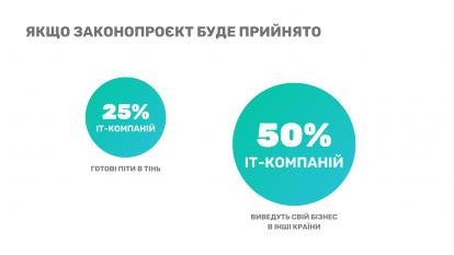 5-414x233 ІТ-індустрія Харкова висловила думку щодо законопроєкту Diia.City