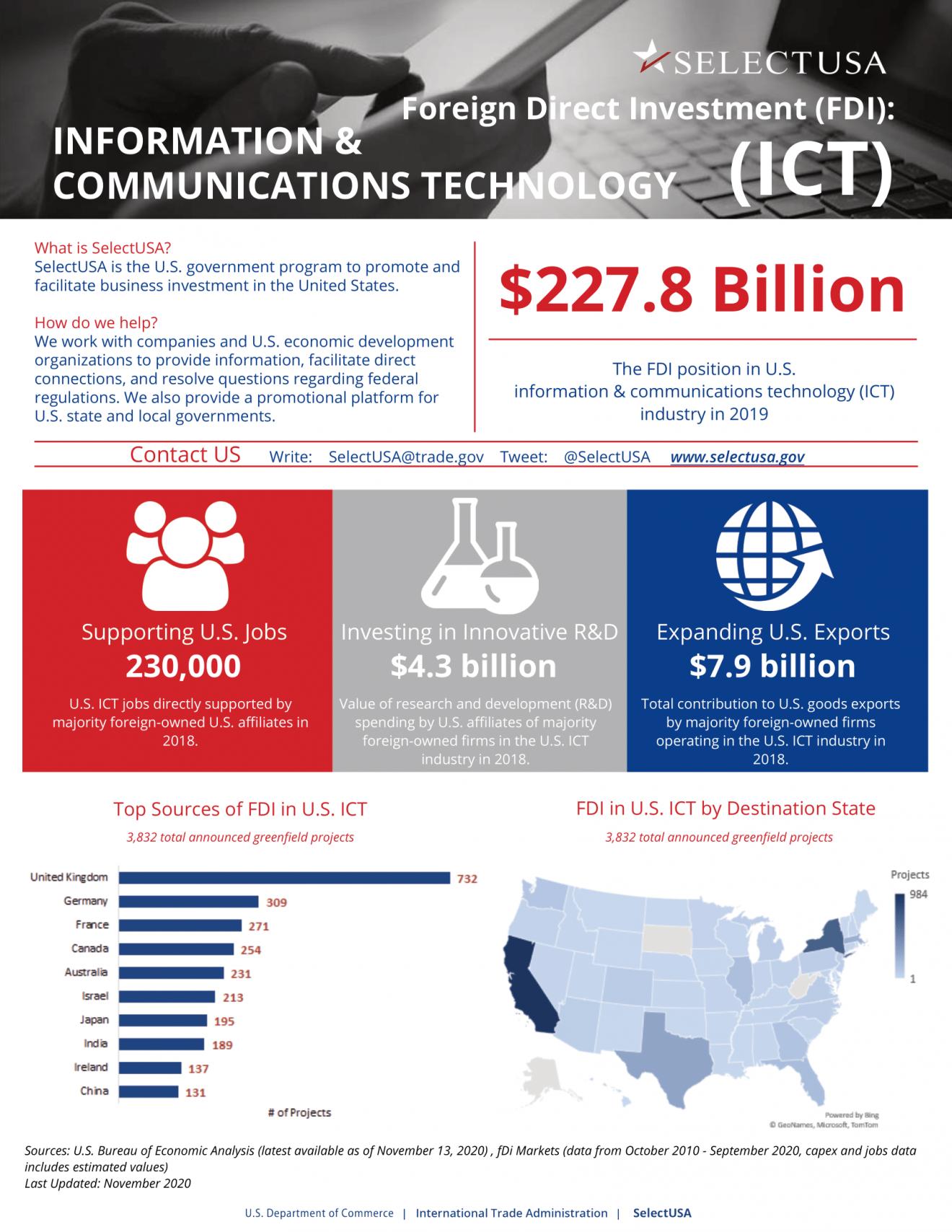 SUSA-ICT-Fact-Sheet-1-1320x1708 Долучайтеся до інвестиційного саміту SelectUSA