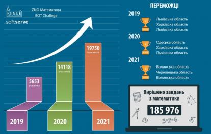 1111-414x264 20 тисяч школярів взяли участь у ЗНО-челенджі з математики