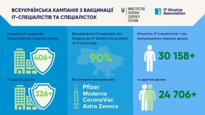 Infografika-414x233 IT-індустрія вакцинувала більше 30 000 айтішників в Україні