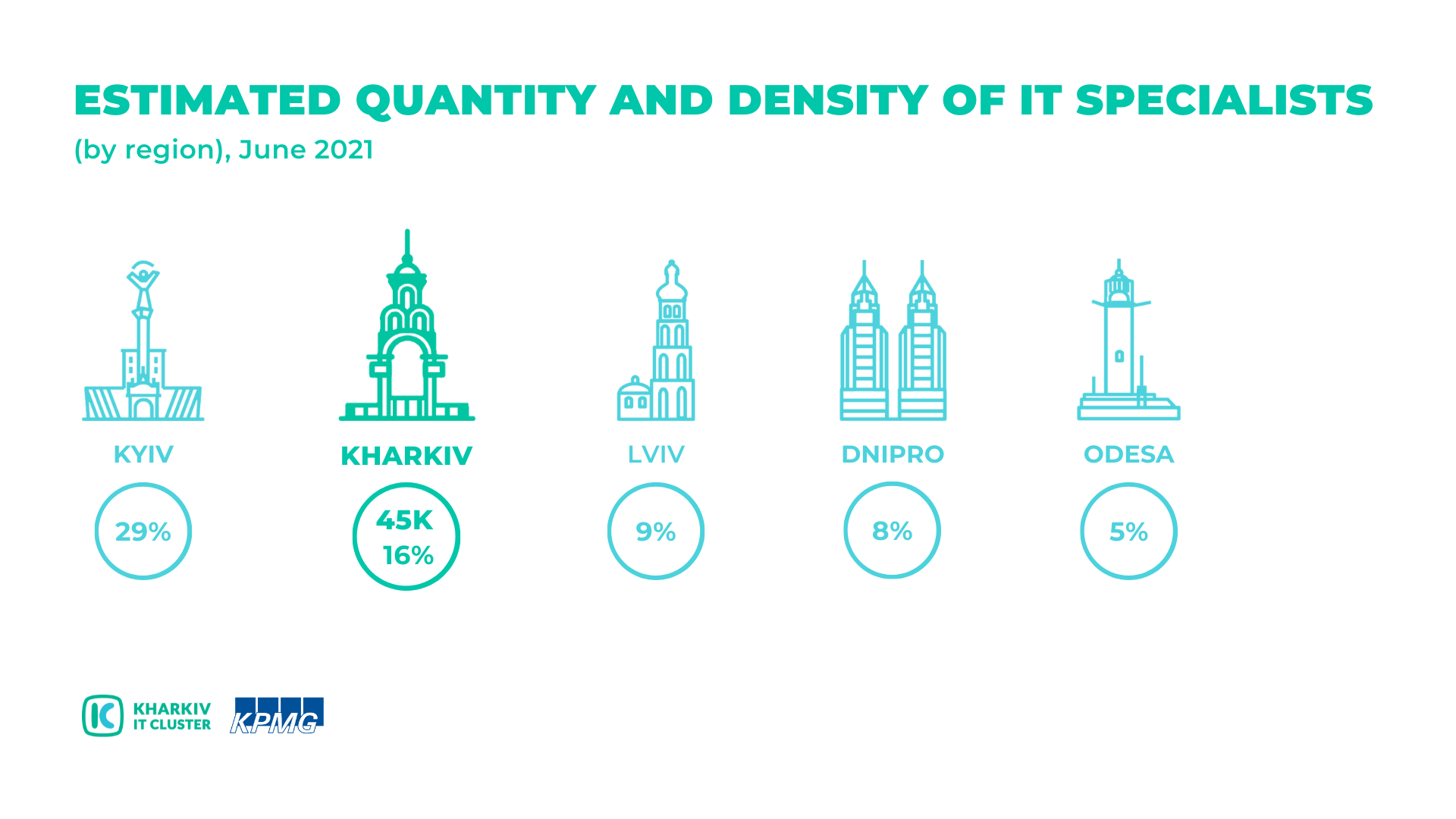 Infographics-Kharkiv-IT-Research-2021-ENG-kopyya KHARKIV IT RESEARCH 2021: 45,000 IT SPECIALISTS, 511 IT COMPANIES, AND A 53% INDUSTRY VOLUME GROWTH OVER TWO YEARS