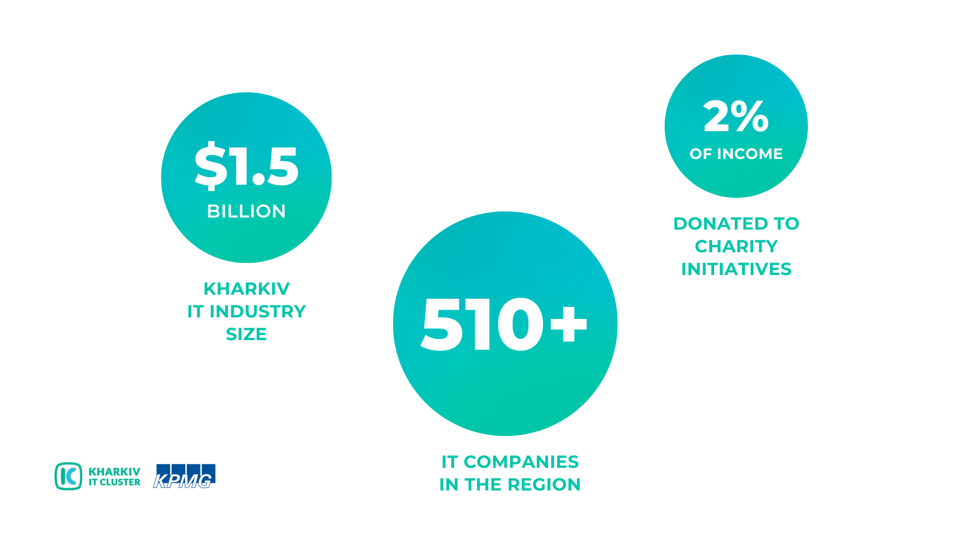 Infographics-Kharkiv-IT-Research-2021-ENG KHARKIV IT RESEARCH 2021: 45,000 IT SPECIALISTS, 511 IT COMPANIES, AND A 53% INDUSTRY VOLUME GROWTH OVER TWO YEARS