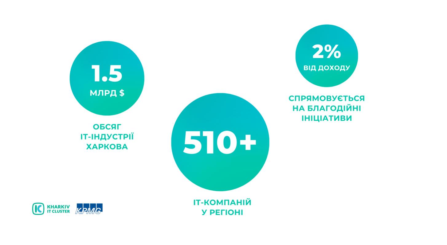 Snymok-ekrana-2021-09-10-v-10.23.05 KHARKIV IT RESEARCH 2021: 45 000 IT-ФАХІВЦІВ, 511 IT-КОМПАНІЙ ТА ЗРОСТАННЯ ОБСЯГУ ІНДУСТРІЇ НА 53 % ЗА ДВА РОКИ