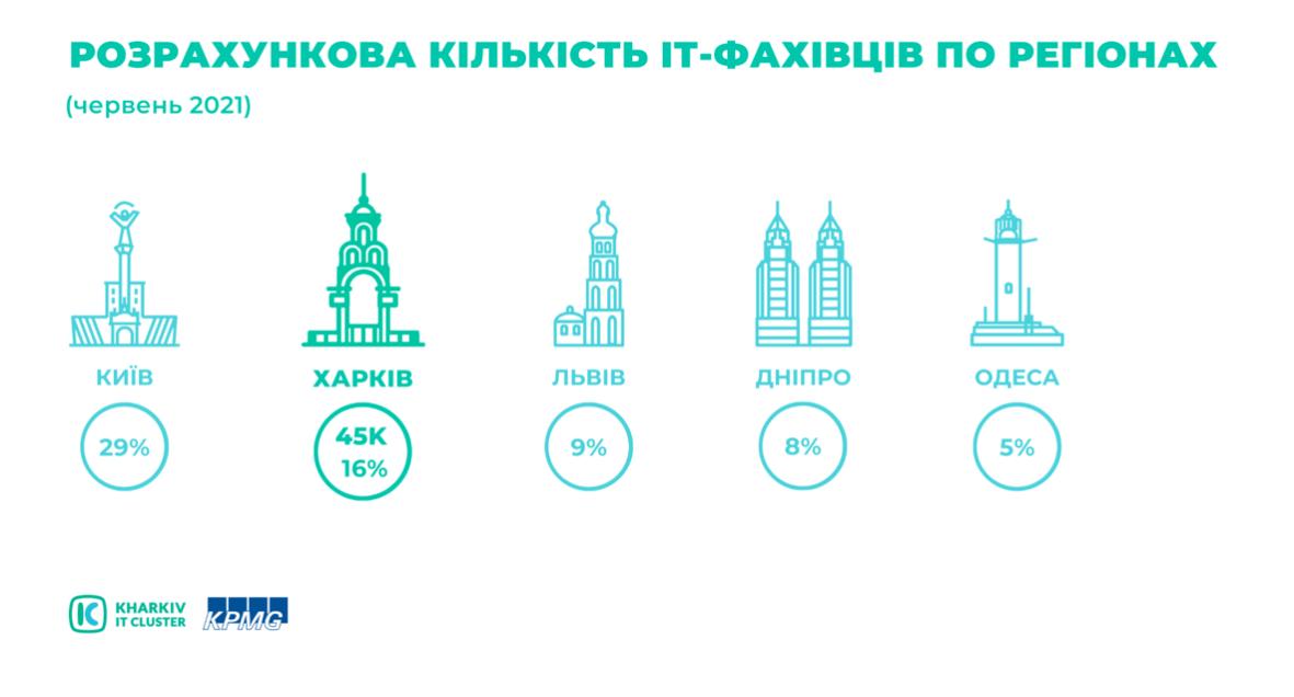 Snymok-ekrana-2021-09-10-v-10.24.58 KHARKIV IT RESEARCH 2021: 45 000 IT-ФАХІВЦІВ, 511 IT-КОМПАНІЙ ТА ЗРОСТАННЯ ОБСЯГУ ІНДУСТРІЇ НА 53 % ЗА ДВА РОКИ