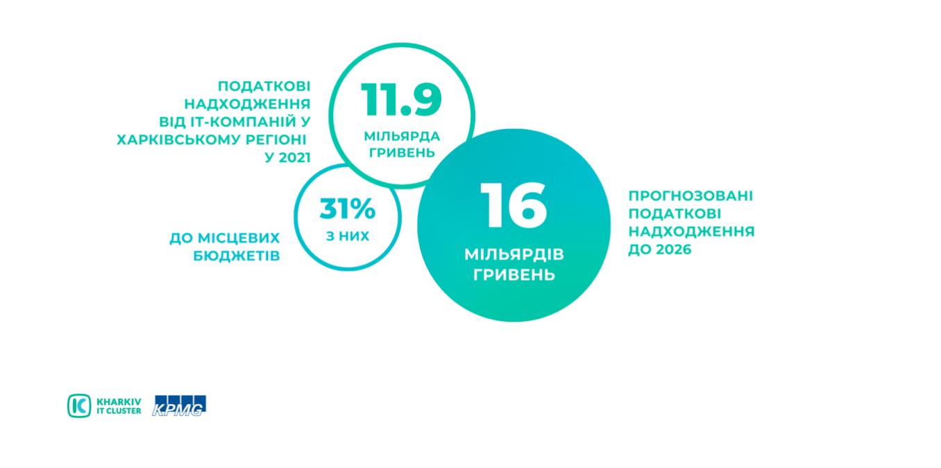 Snymok-ekrana-2021-09-10-v-10.25.29 KHARKIV IT RESEARCH 2021: 45 000 IT-ФАХІВЦІВ, 511 IT-КОМПАНІЙ ТА ЗРОСТАННЯ ОБСЯГУ ІНДУСТРІЇ НА 53 % ЗА ДВА РОКИ