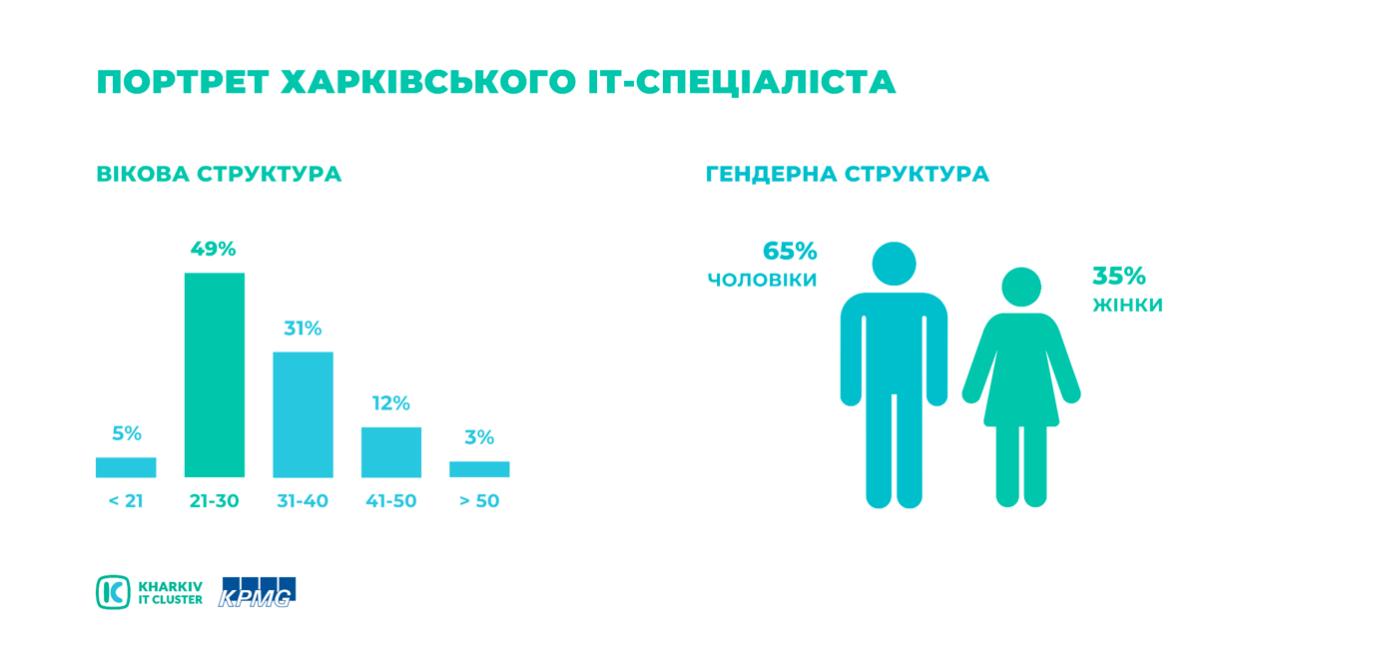 Snymok-ekrana-2021-09-10-v-10.25.50 KHARKIV IT RESEARCH 2021: 45 000 IT-ФАХІВЦІВ, 511 IT-КОМПАНІЙ ТА ЗРОСТАННЯ ОБСЯГУ ІНДУСТРІЇ НА 53 % ЗА ДВА РОКИ